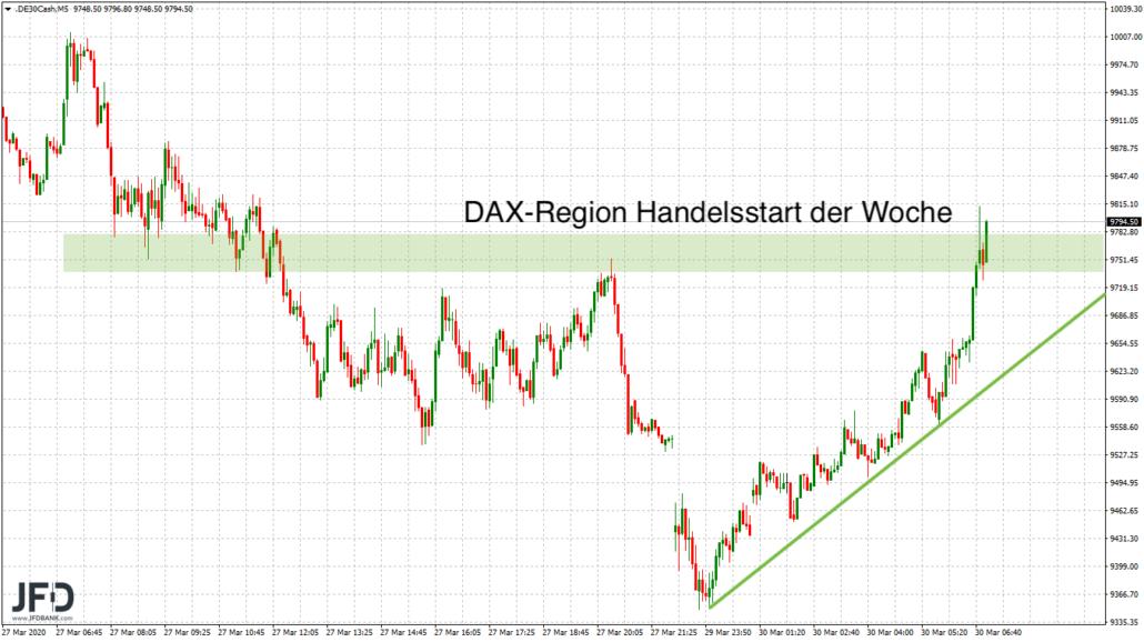 Erstes Signal der DAX-Woche