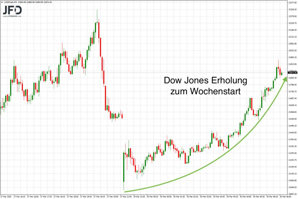 Blick auf den außerbörslichen Dow Jones