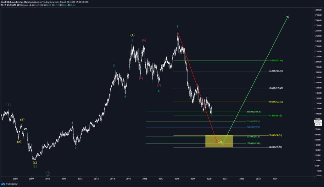 Szenario bei der Continental-Aktie