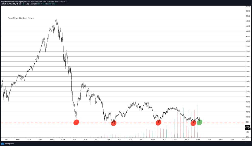 EuroStoxx Banken Index