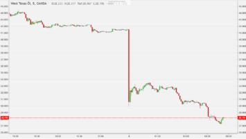 Absturz im Ölpreis am 09.03.2020