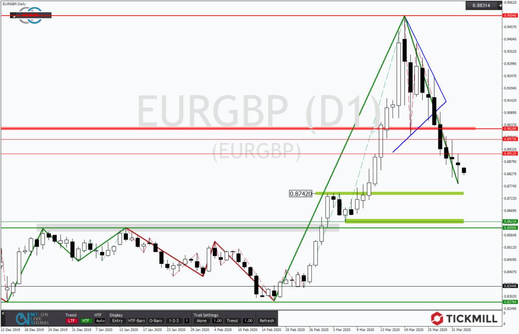 Tickmill-Analyse: EURGBP im Abwärtsstrudel
