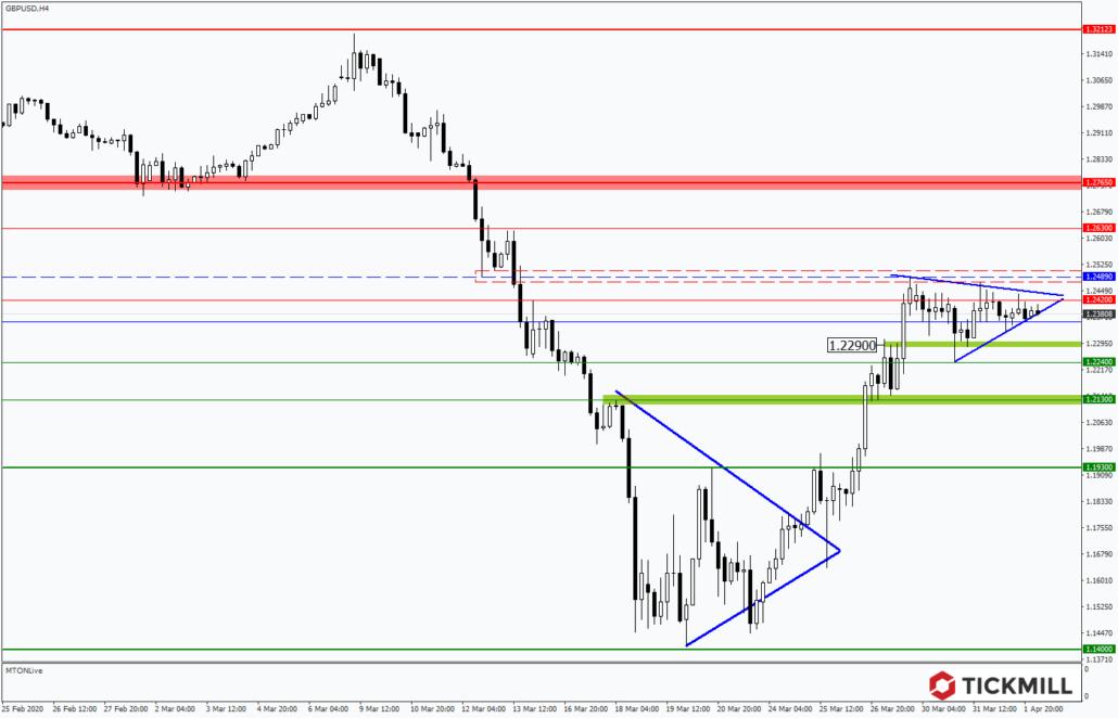 Tickmill-Analyse: Dreieck im GBPUSD