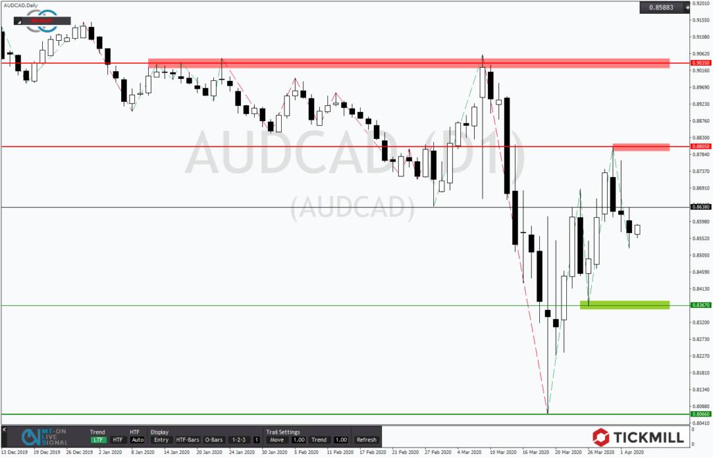 Tickmill-Analyse: AUDCAD mit Abwärtspotential