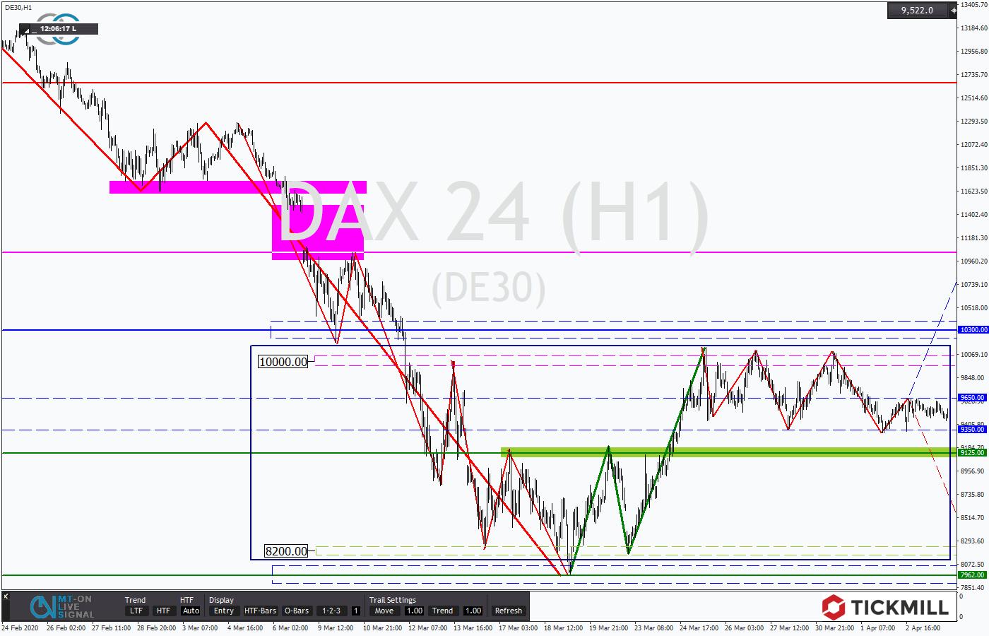Tickmill-Analyse: DAX in Tradingbox