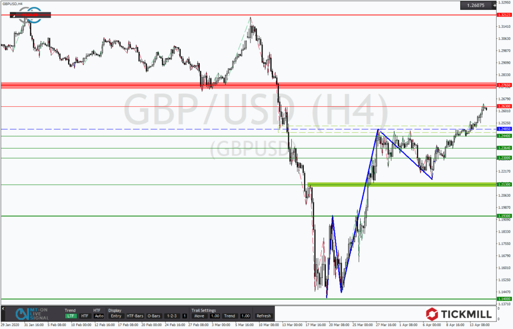 Tickmill-Analyse: Aufwärtsdynamik im GBPUSD
