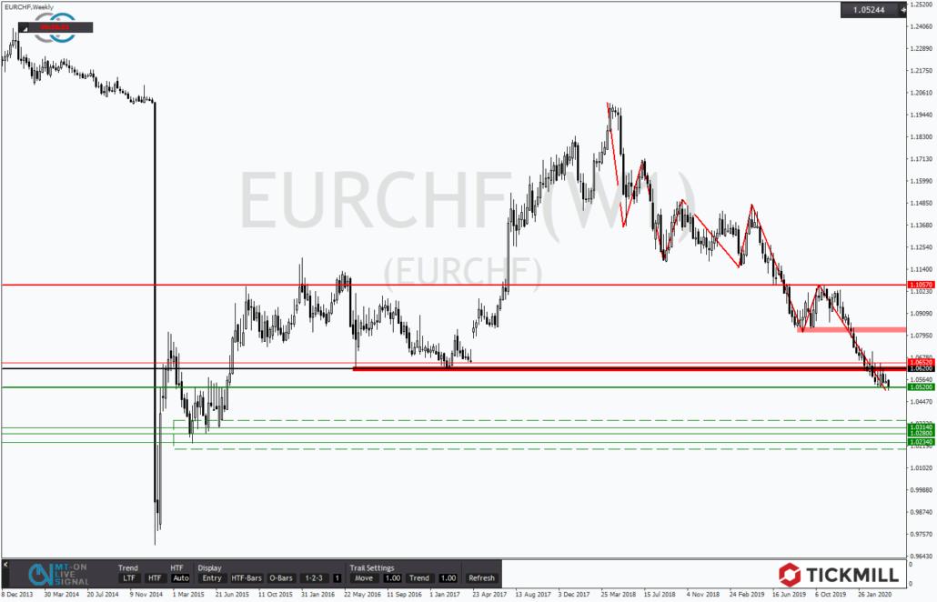 Tickmill-Analyse: EURCHF mit neuem Jahrestief