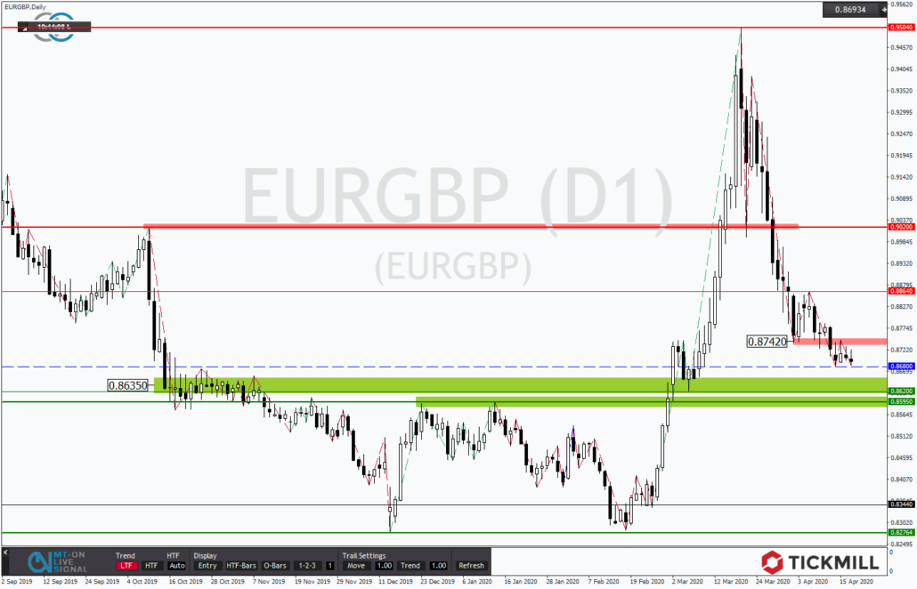 Tickmill-Analyse: EURGBP vor Supportband