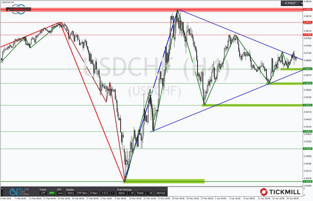 Tickmill-Analyse: USDCHF mit Dreieck