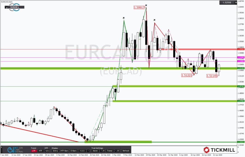 Tickmill-Analyse: EURCAD mit zögerlicher Trendfortsetzung