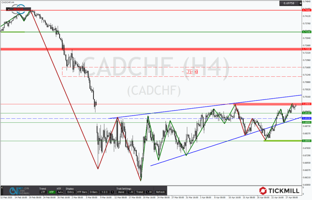 Tickmill-Analyse: CADCHF mit Fehlausbruch aus einem Dreieck