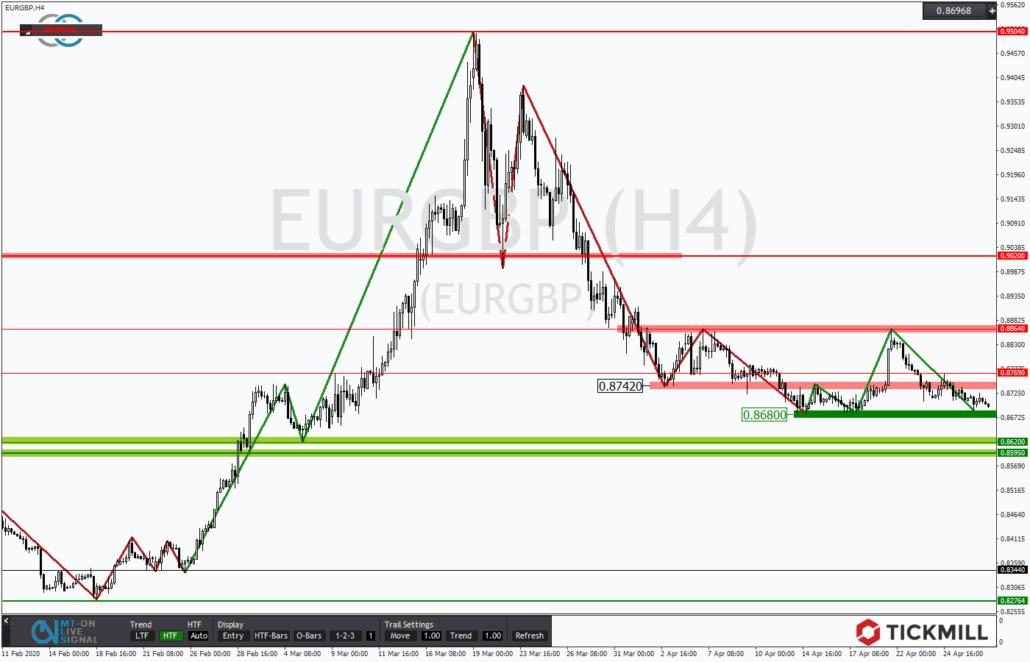 Tickmill-Analyse: EURGBP an unterer Range
