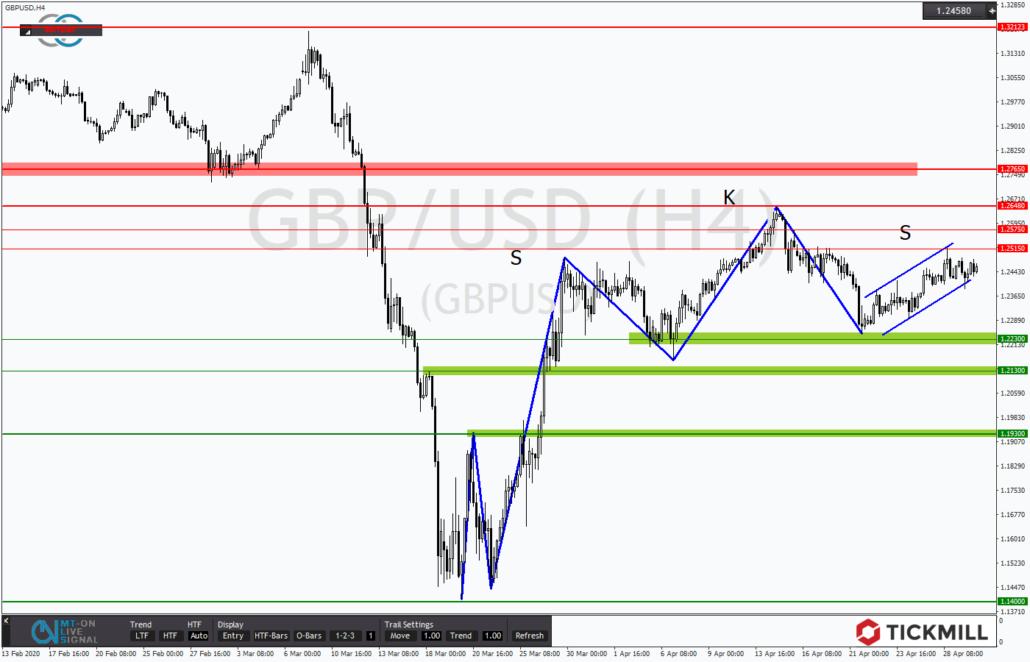 Tickmill-Analyse: GBPUSD mit möglicher SKS-Formation