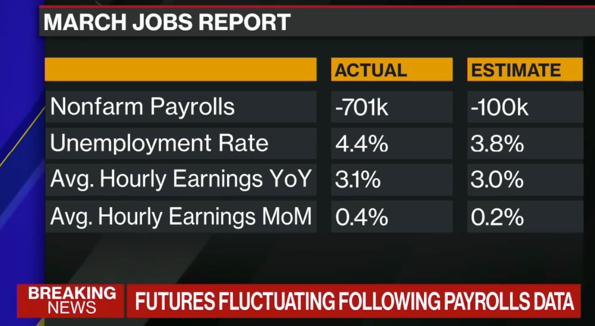 US-Arbeitsmarkt vom Freitag