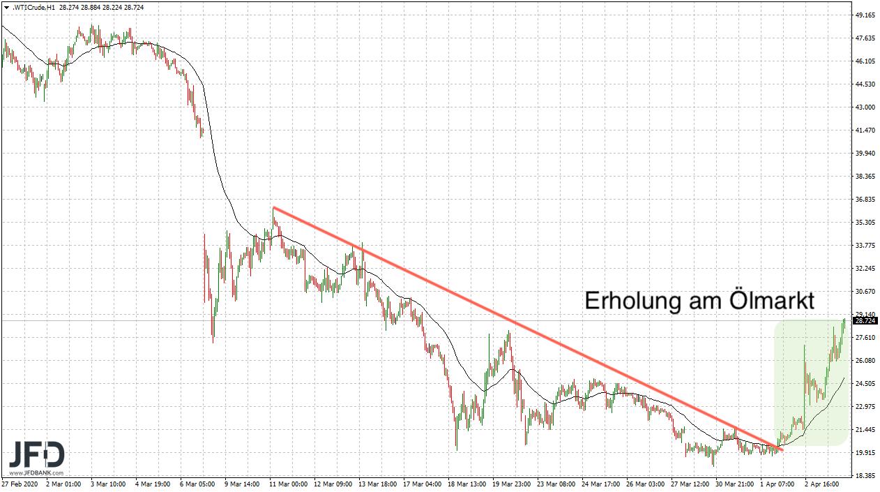 Ölmarkt mit starker Erholung
