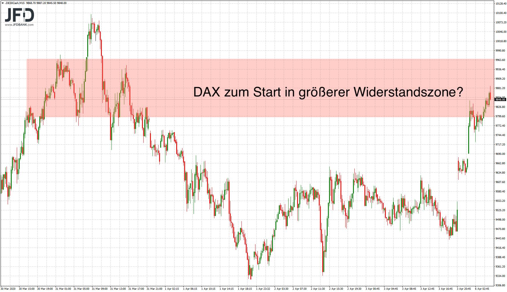 DAX-Widerstandszone am Morgen erreicht?