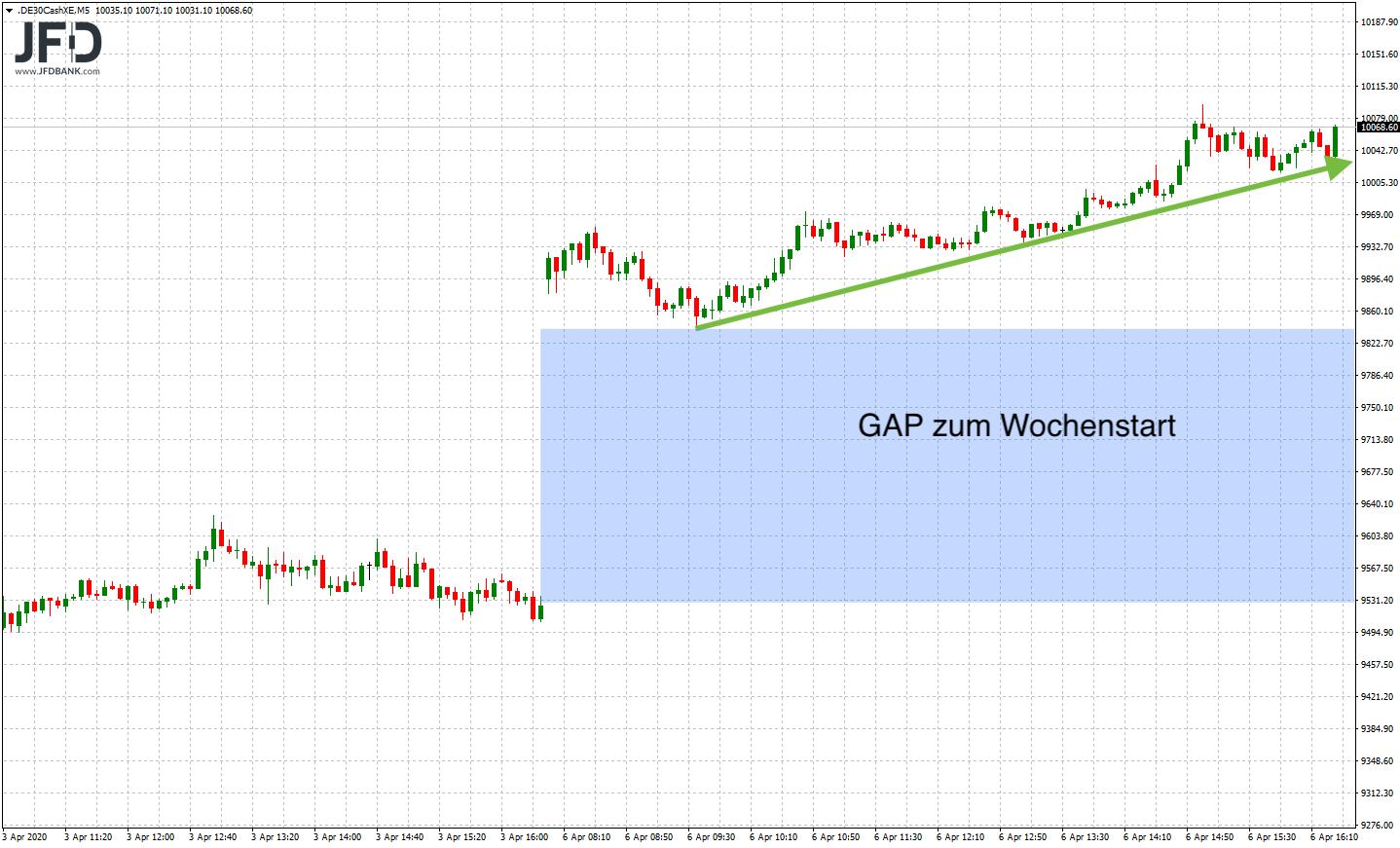 GAP und Trend zum Wochenstart DAX