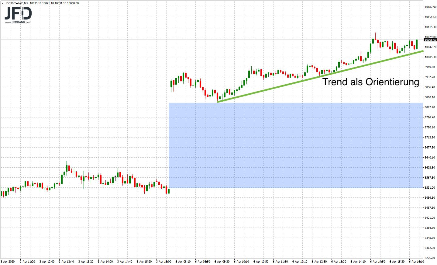 Trendlinie als Trigger für Short