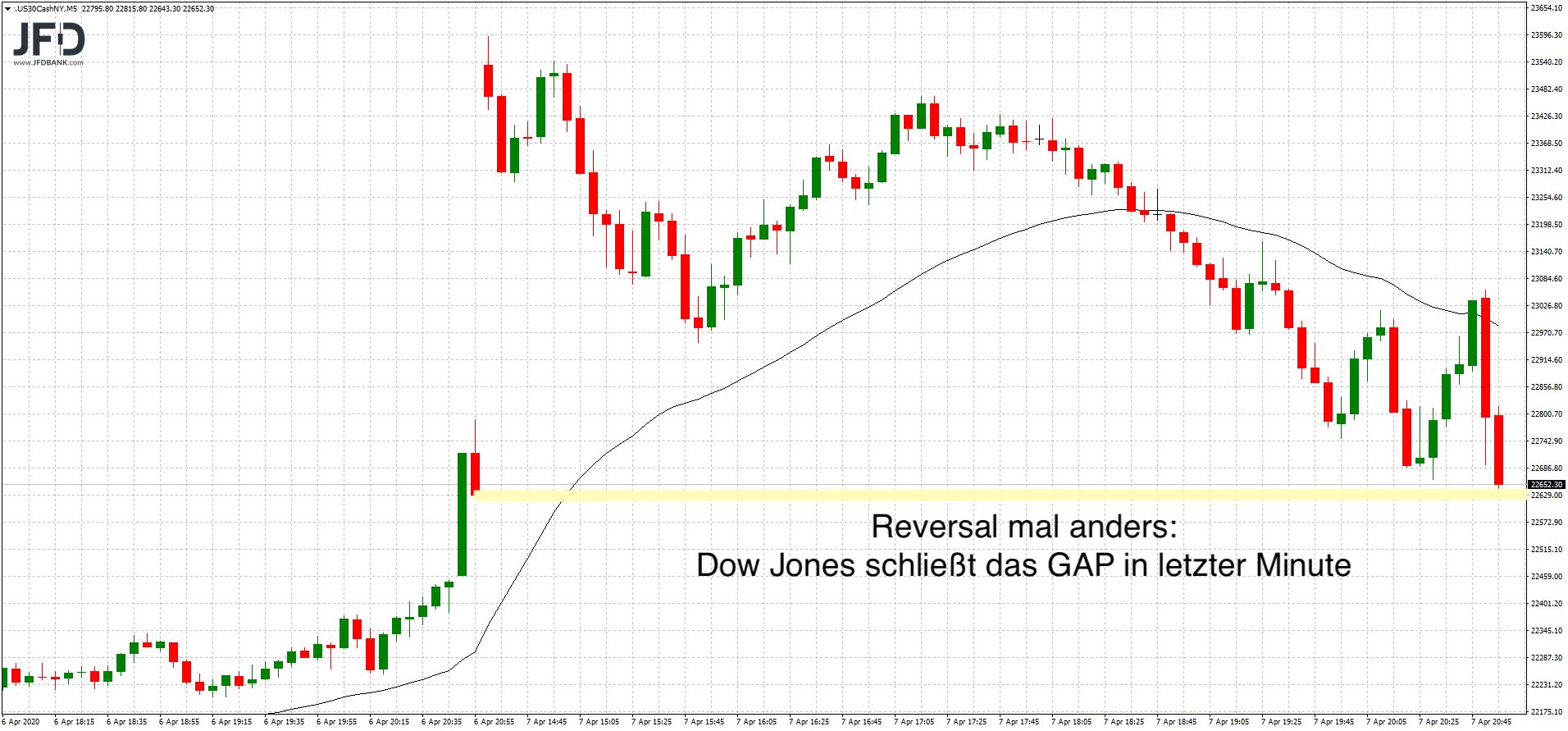 Dow Jones mit GAP-close am Dienstag