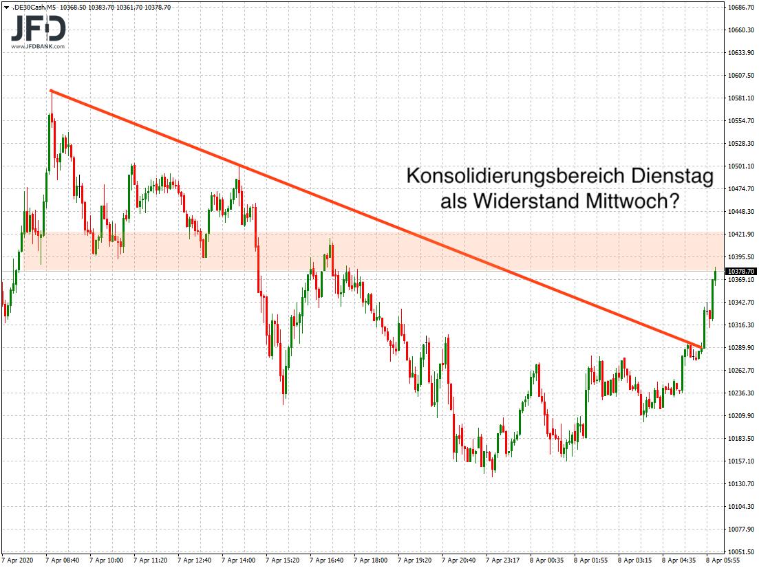 Signal im DAX-Chart