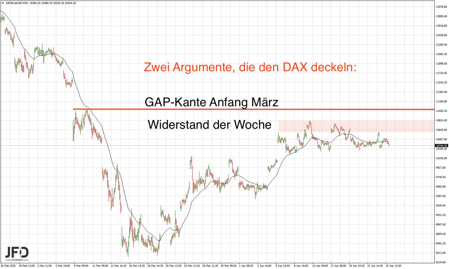 Argumente gegen DAX-Anstieg