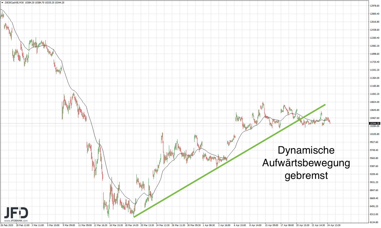 Trendlinie im DAX gebremst / gebrochen