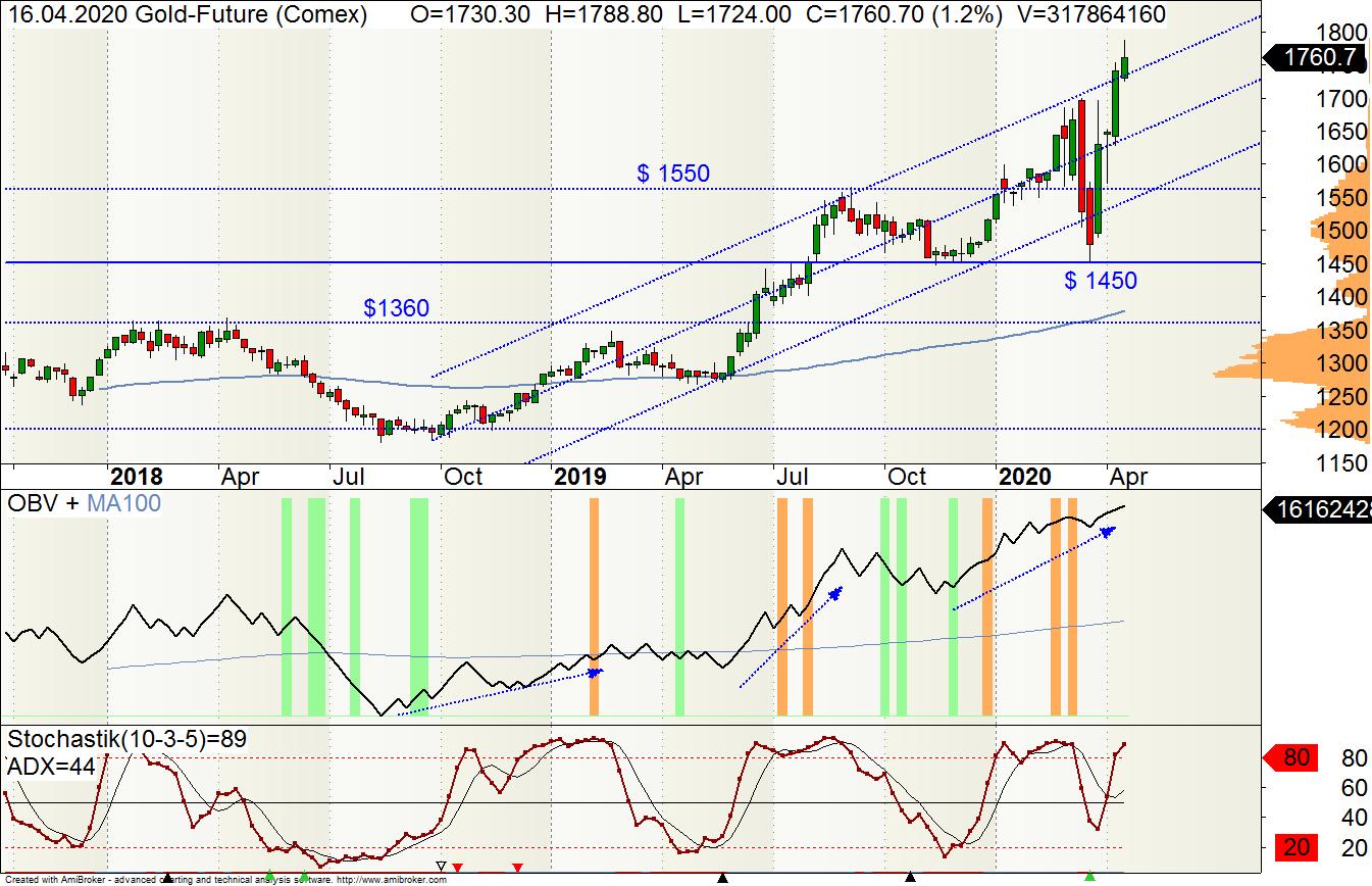 Wochen-Chart des Gold-Futures