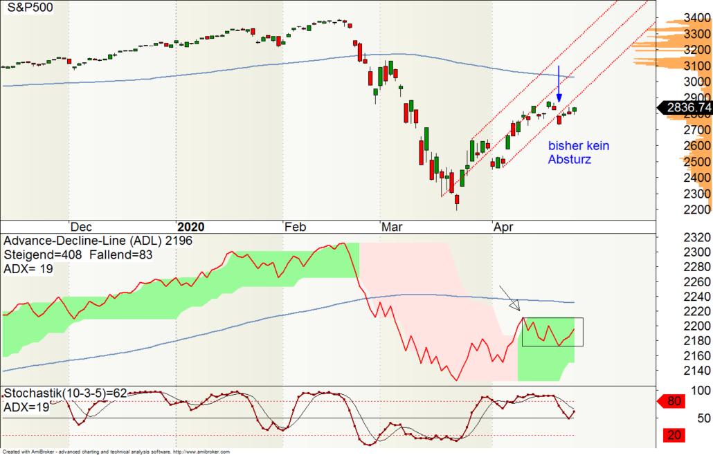 Advance-Decline-Line des S&P500