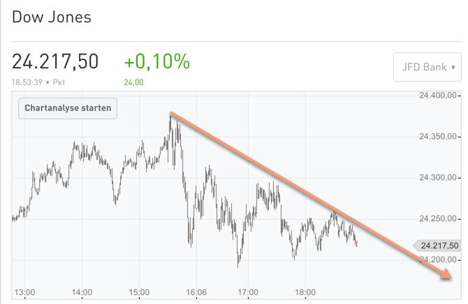 SO begann der Abverkauf im Dow Jones