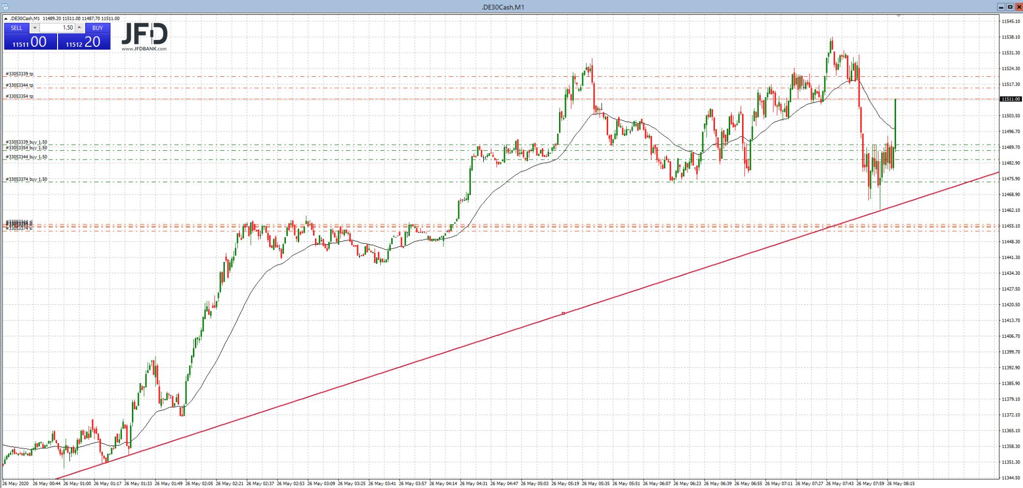 DAX-Trading auf der Long-Seite