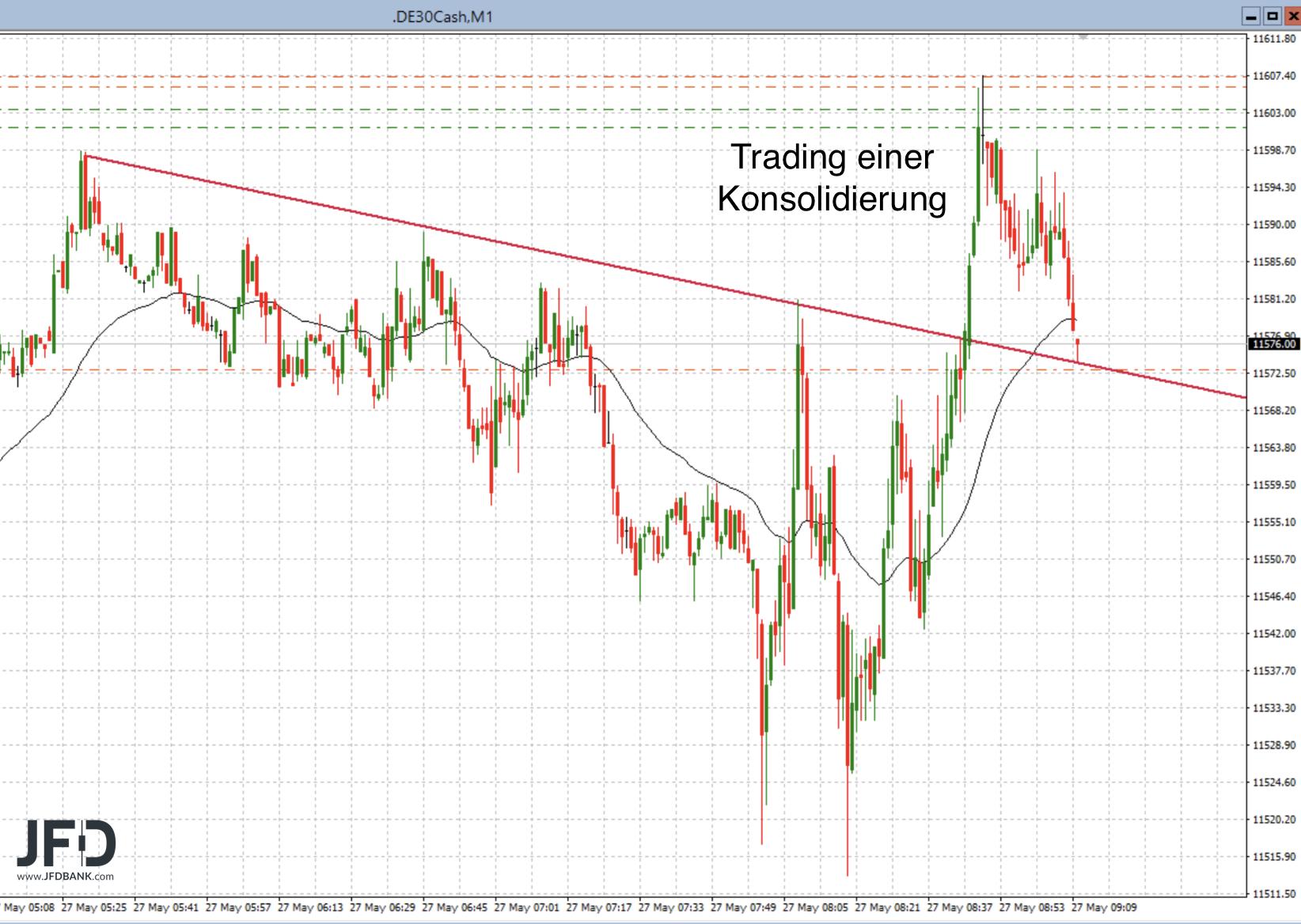 DAX-Trading in der Praxis