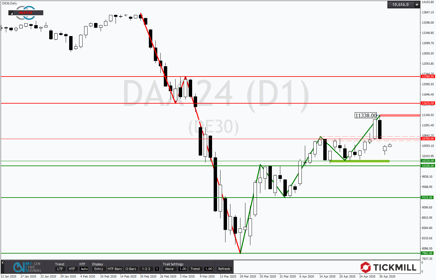 Tickmill-Analyse: DAX vor dem Support