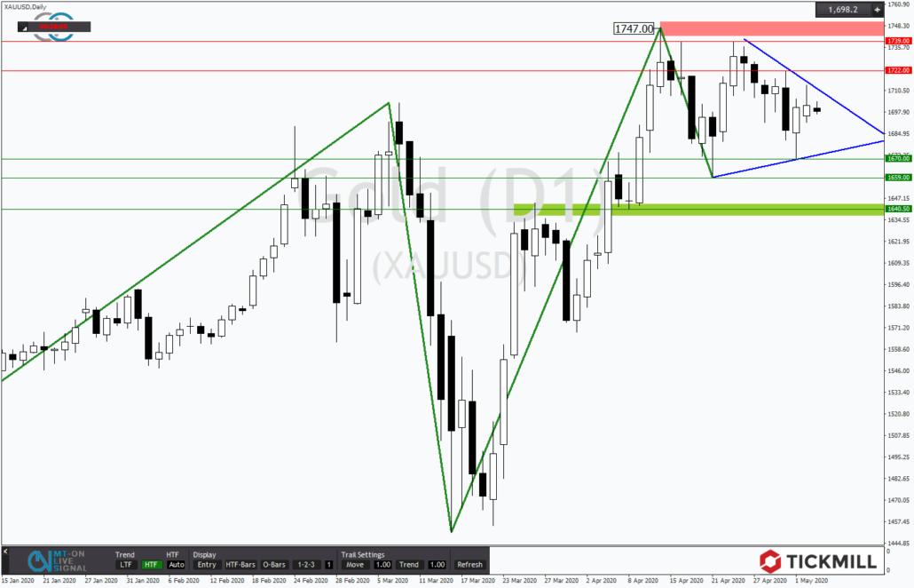 Tickmill-Analyse: Gold mit Dreieck