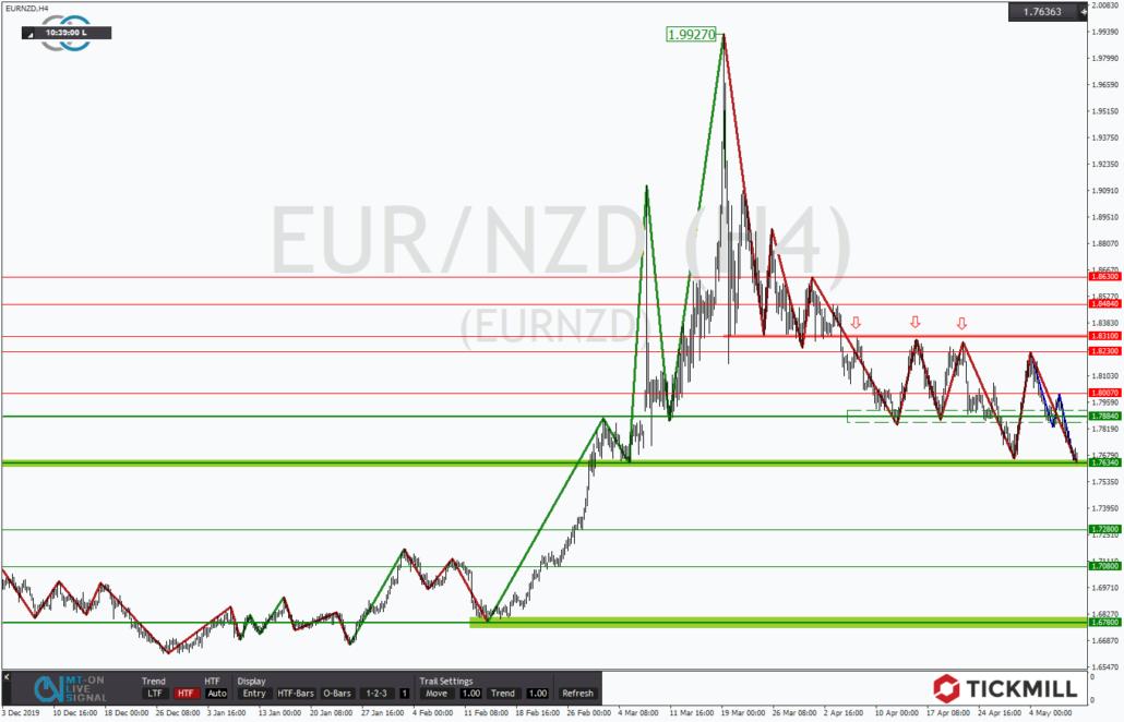 Tickmill-Analyse: EURNZD vor möglicher Trendfortsetzung