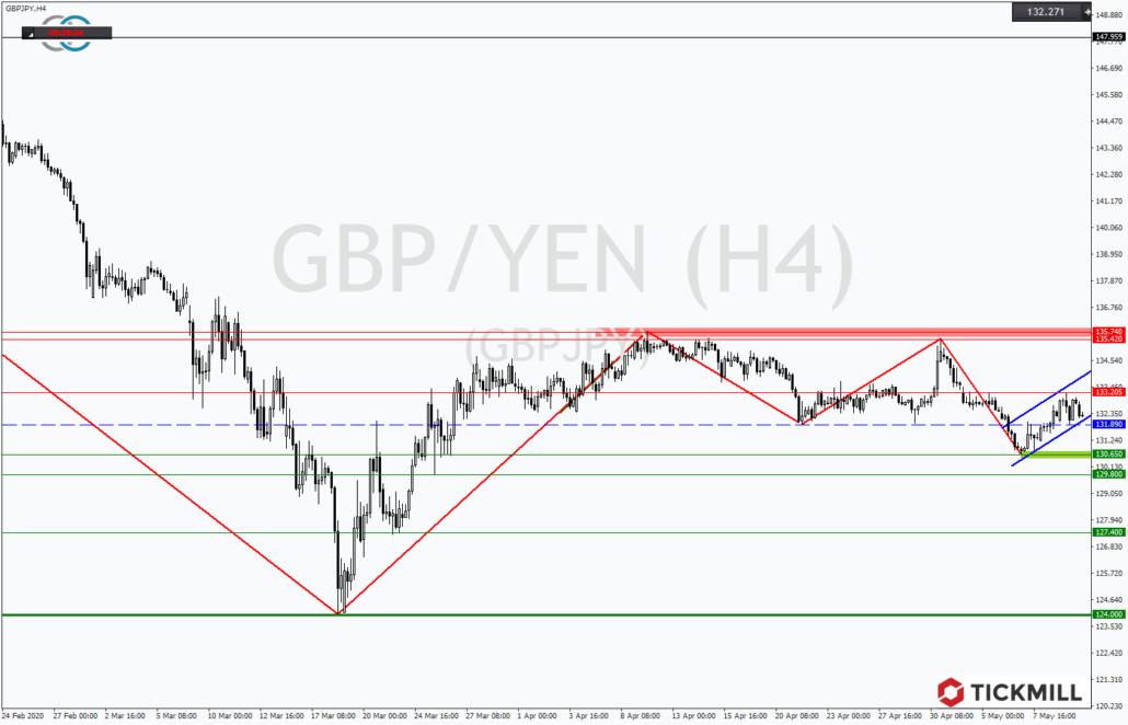 Tickmill-Analyse: GBPJPY mit Bärenflagge