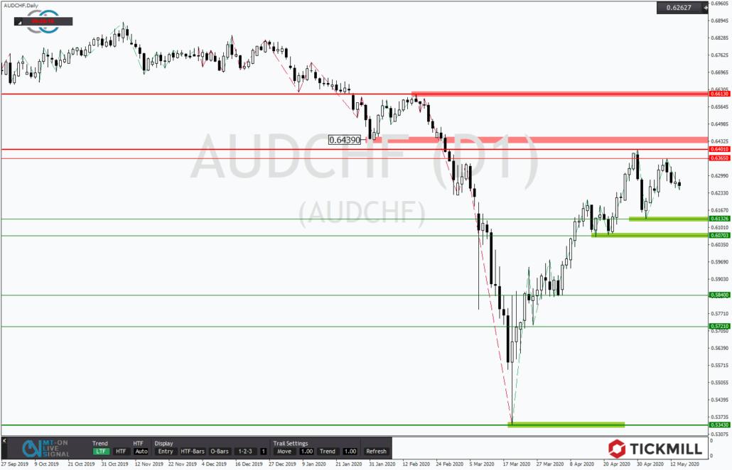 Tickmill-Analyse: AUDCHF vor dem Trendhoch