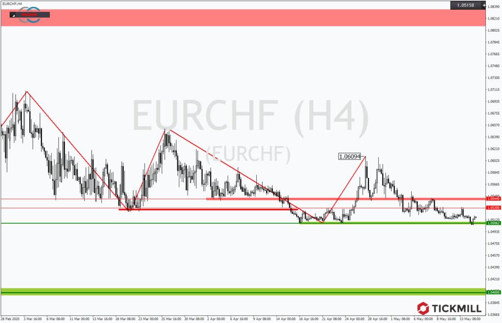 Tickmill-Analyse: EURCHF am Jahrestief