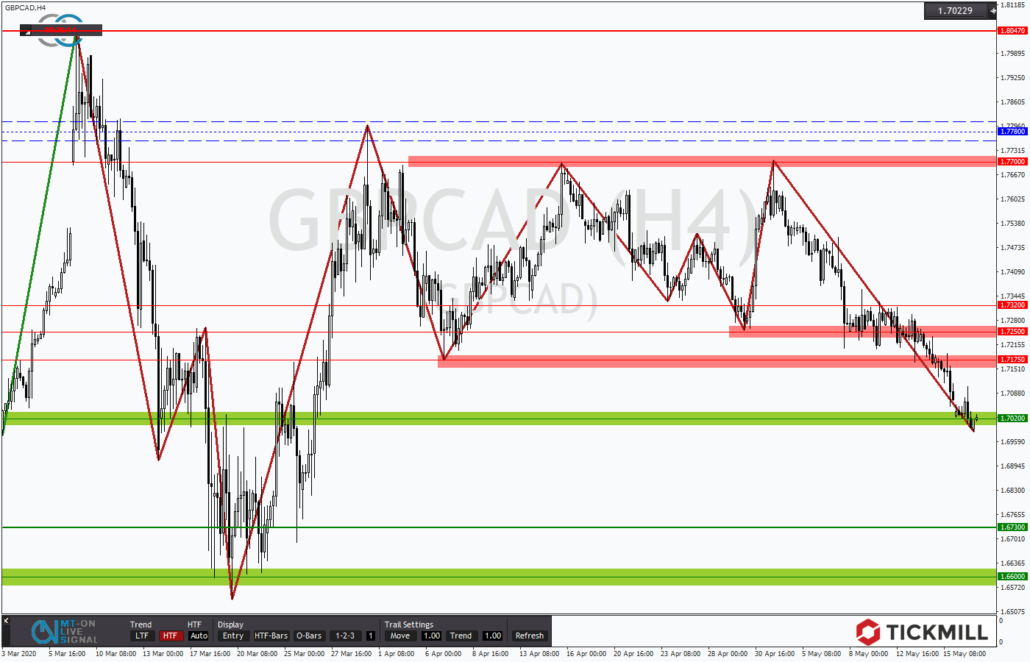 Tickmill-Analyse: GBPCAD am Support