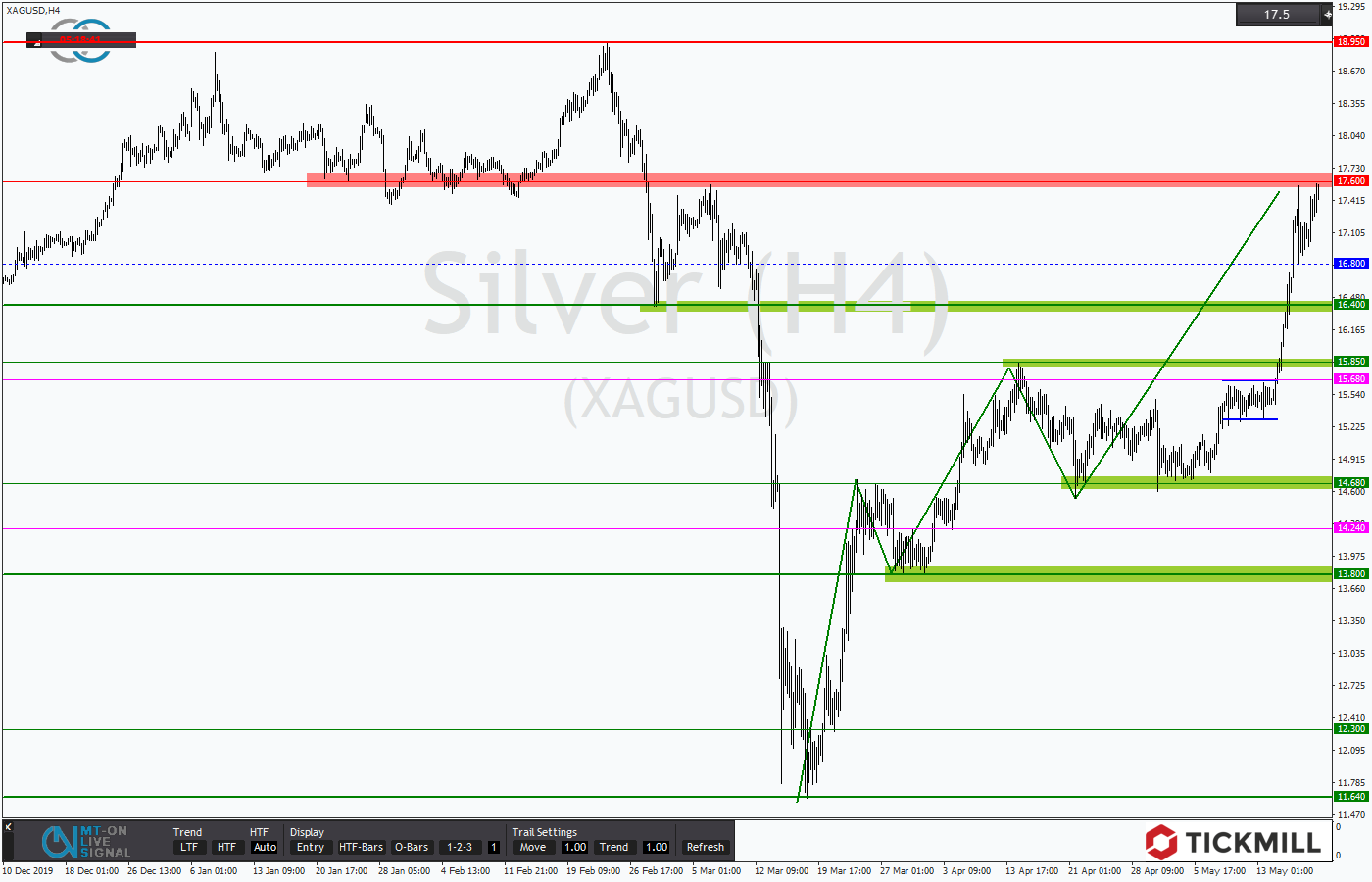 Tickmill-Analyse: Silber in Aufwärtstrend