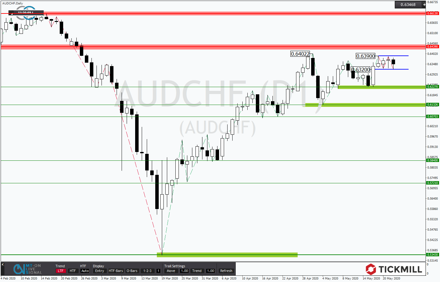 Tickmill-Analyse: AUDCHF mit hoher Flagge
