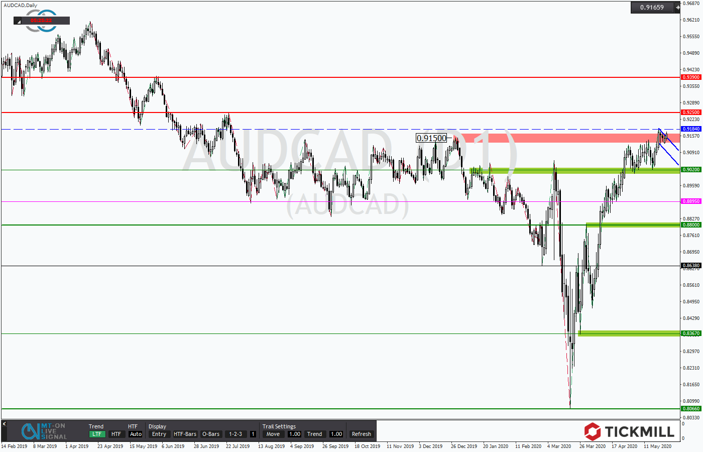 Tickmill-Analyse: AUDCAD am Widerstand