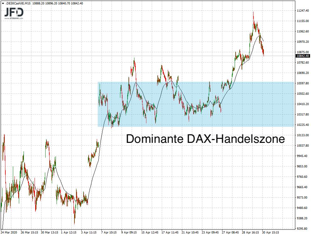 Handelsrange Vorwochen im DAX spannend