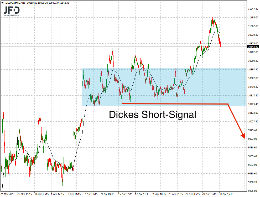 Short-Signal im DAX