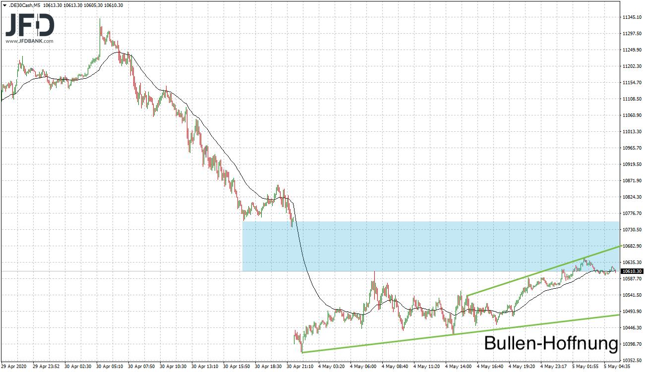 DAX-Trendlinien kurzfristig