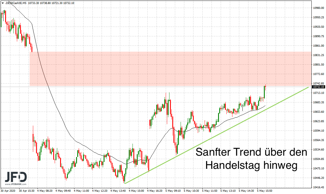 DAX-Trend am Montag/Dienstag