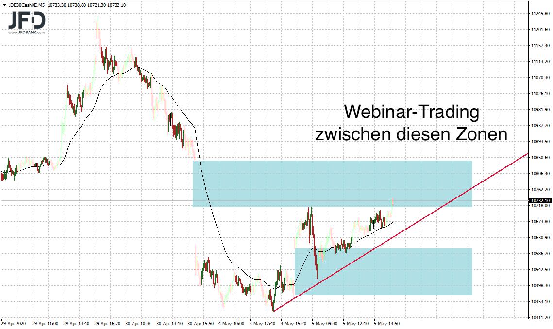 Zonen-Trading im DAX während des Webinars