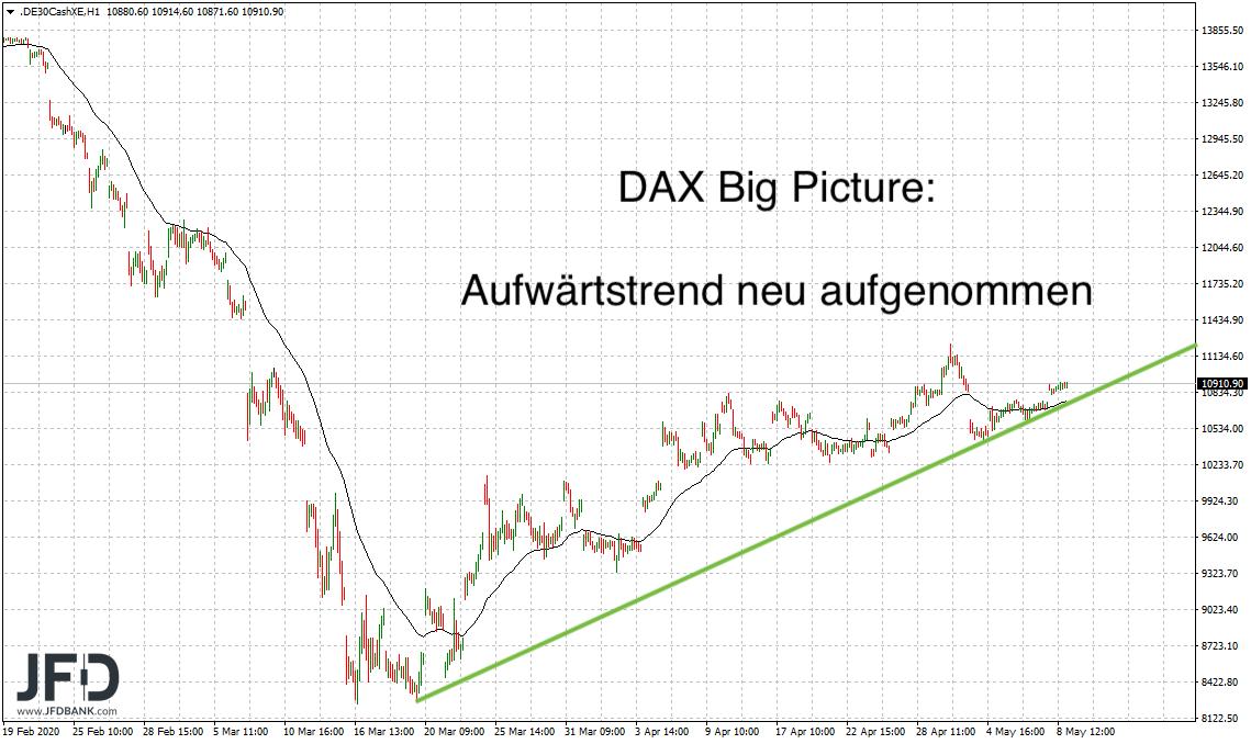 Aufwärtstrend im DAX Big Picture
