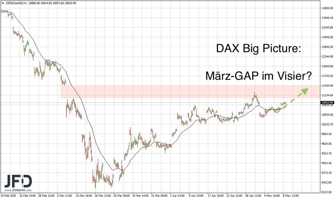 März GAP für die DAX-Bullen als Ziel?