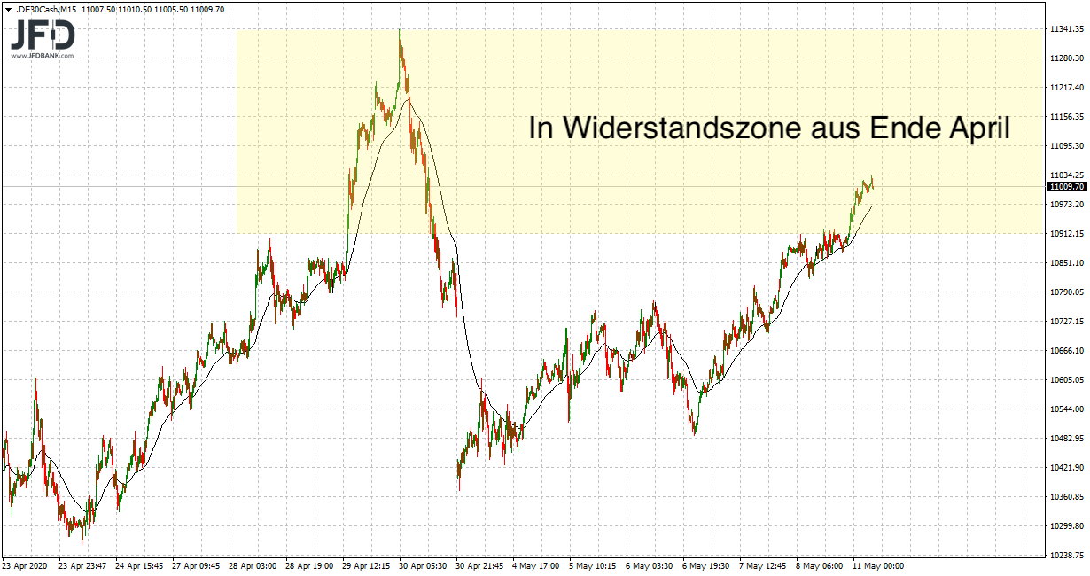 DAX in Zone aus Ende April