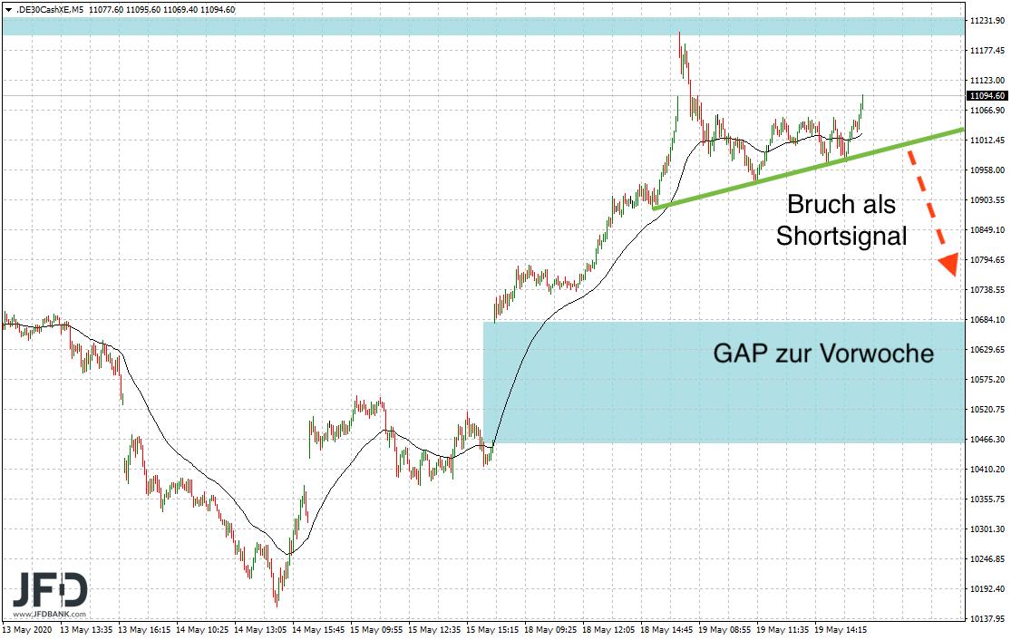 Shortsignal bei Bruch der DAX-Trendlinie